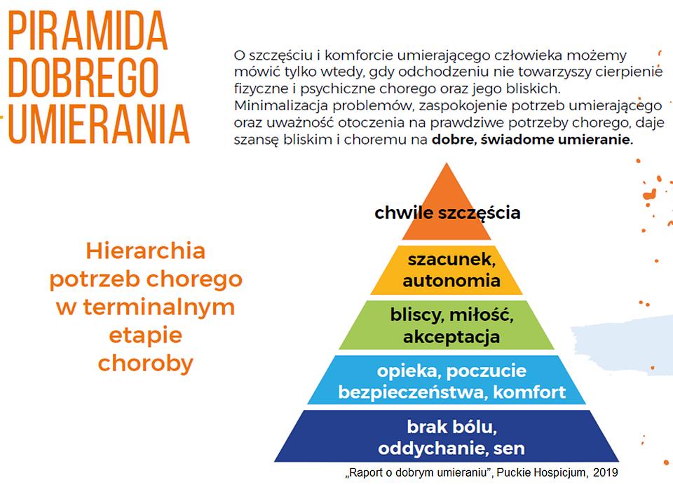 Puckie Hospicjum_Piramida Dobrego Umierania.png