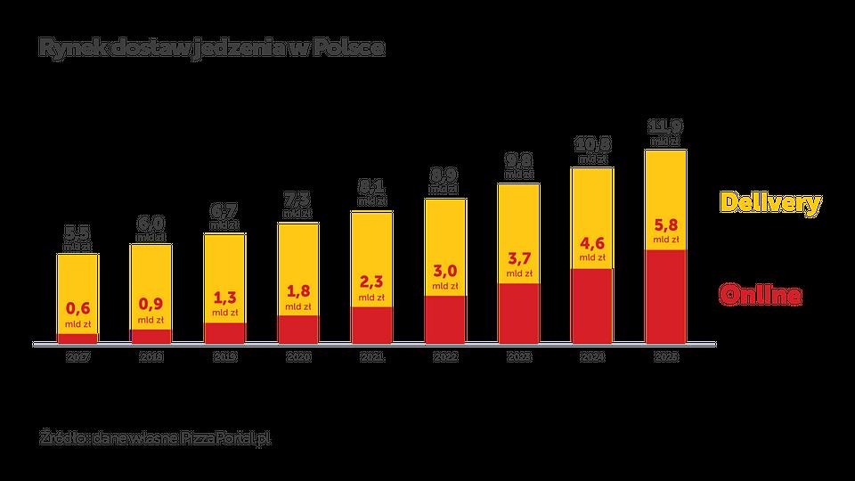 """Struktura rynku zamówień jedzenia w Polsce. Klikasz i jesz. """"Raport o rynku dostaw jedzenia w Polsce 2019 r."""""""