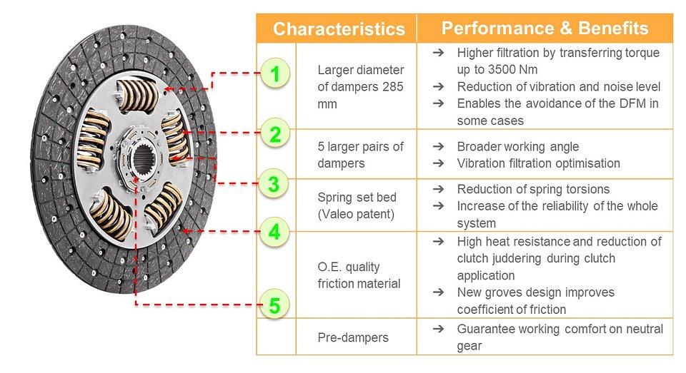 Short characteristics of TH type disc