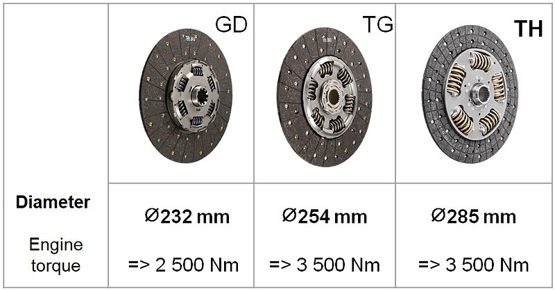 Comparison of the diameters of dampers in the following technologies: GD, TG, TH