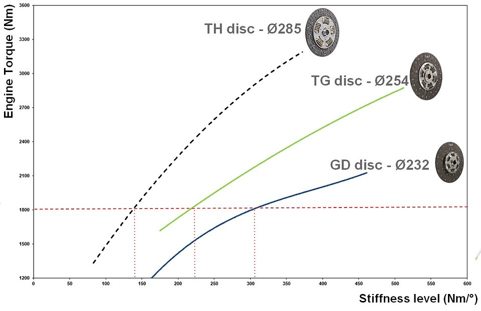 Spring stiffness and torque in subsequent disc technologies