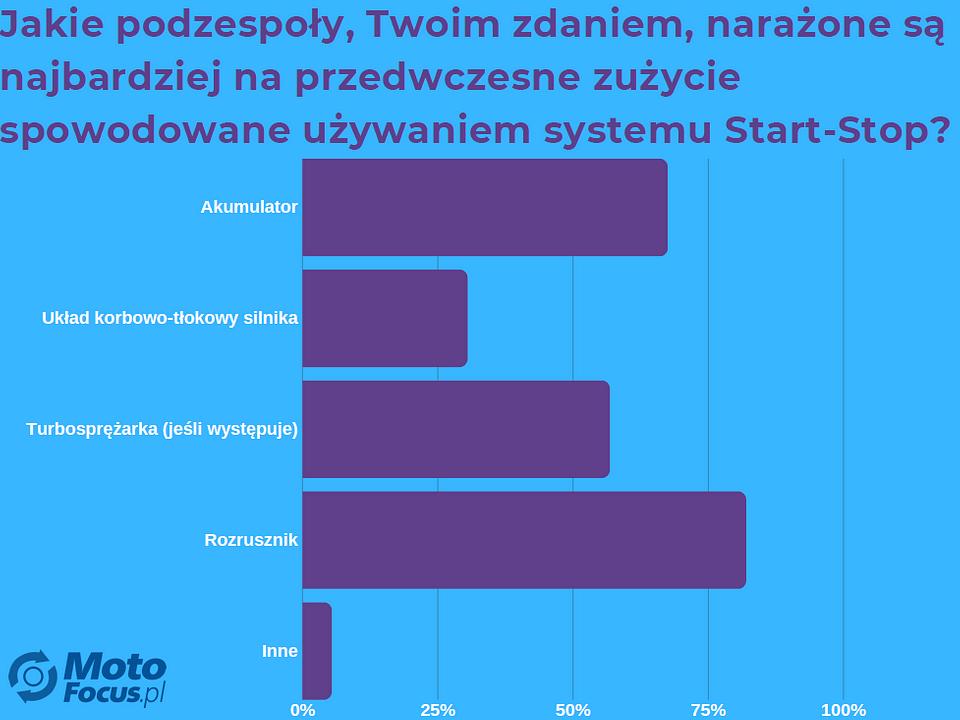 grafika 3 start stop.png