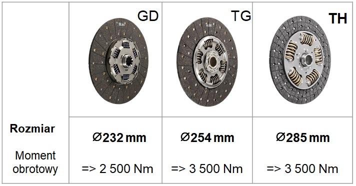 Porównanie średnicy tłumików drgań w kolejnych technologiach: GD, TG, TH