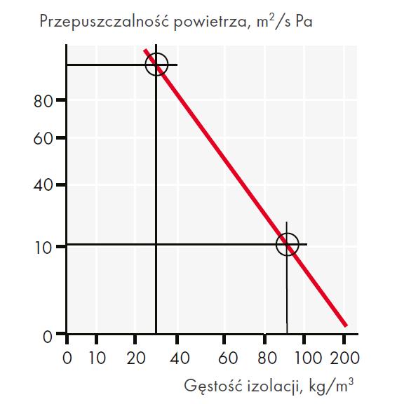 Ruch powietrza zmniejsza się przy wykorzystaniu produktów o wysokiej gęstości.