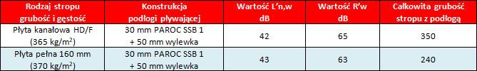 Tabela: Konstrukcje o wartościach L'n,w w przedziale 41 - 45 dB