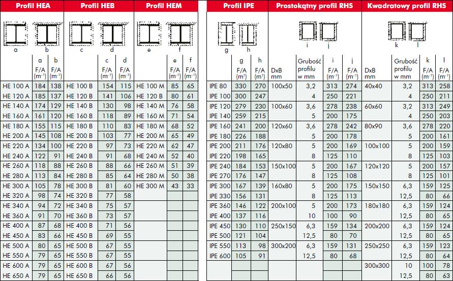 Tabela 1. Wskaźnik masywności kształtu F/A dla większości zwykle stosowanych profili stalowych.