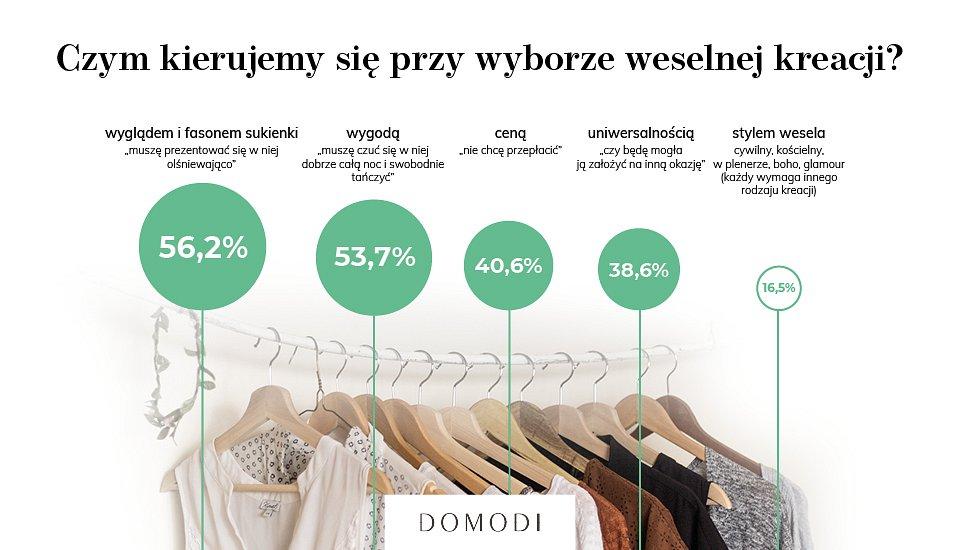 fot. Domodi.pl
