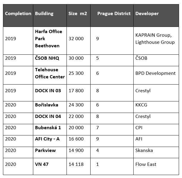 Source: BNP Paribas Real Estate ČR