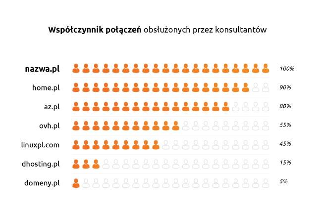 W wykresie są przedstawione wyniki badania skuteczności podjętych prób połączenia z infolinią 6 z 11 badanych firm hostingowych.