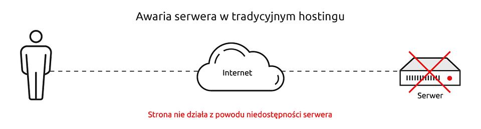 20200430_Awaria-serwera-w-tradycyjnym-hostingu.png