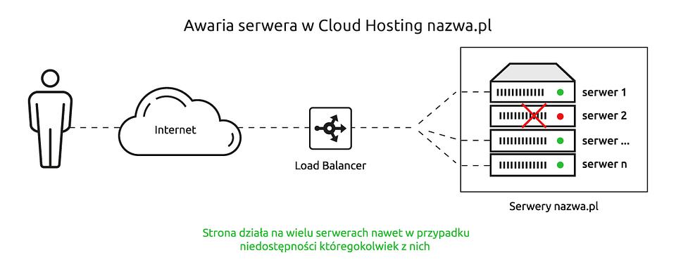 20200430_Awaria-serwera-w-Cloud-Hosting-nazwa.pl.png