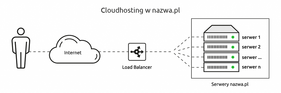 technologia-cloudhosting-w-nazwa.pl_-1024x341.png