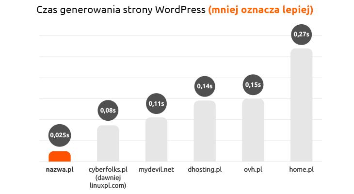 Powyższy test został wykonany w dniach 11.02.2020 – 14.02.2020 za pomocą aplikacji WordPress 5.3.2 pobranej ze strony http://pl.wordpress.org (czysta instalacja) wraz z zainstalowanym dodatkowym pluginem Query Monitor 3.5.2, w środowisku PHP 7.3, przy standardowych ustawieniach na płatnych pakietach hostingowych badanych usługodawców. Na wykresie zaprezentowano dla każdego z usługodawców minimalny czas ze wszystkich pomiarów, podany w sekundach.