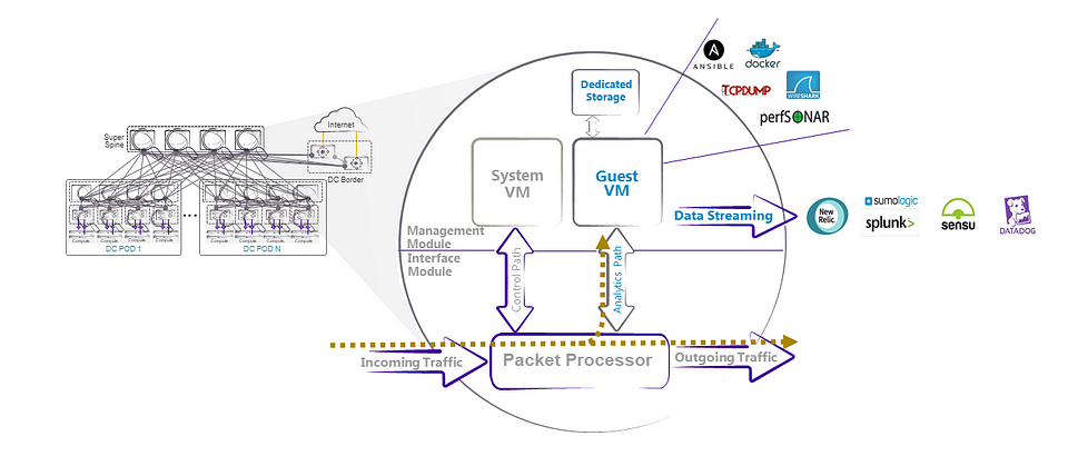 Logical View of Insight Architecture on the SLX Platform
