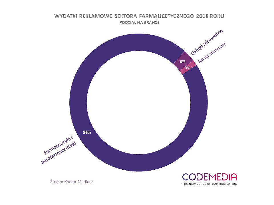 Codemedia_wydatki_reklamowe_farmacja_branze_2018.PNG