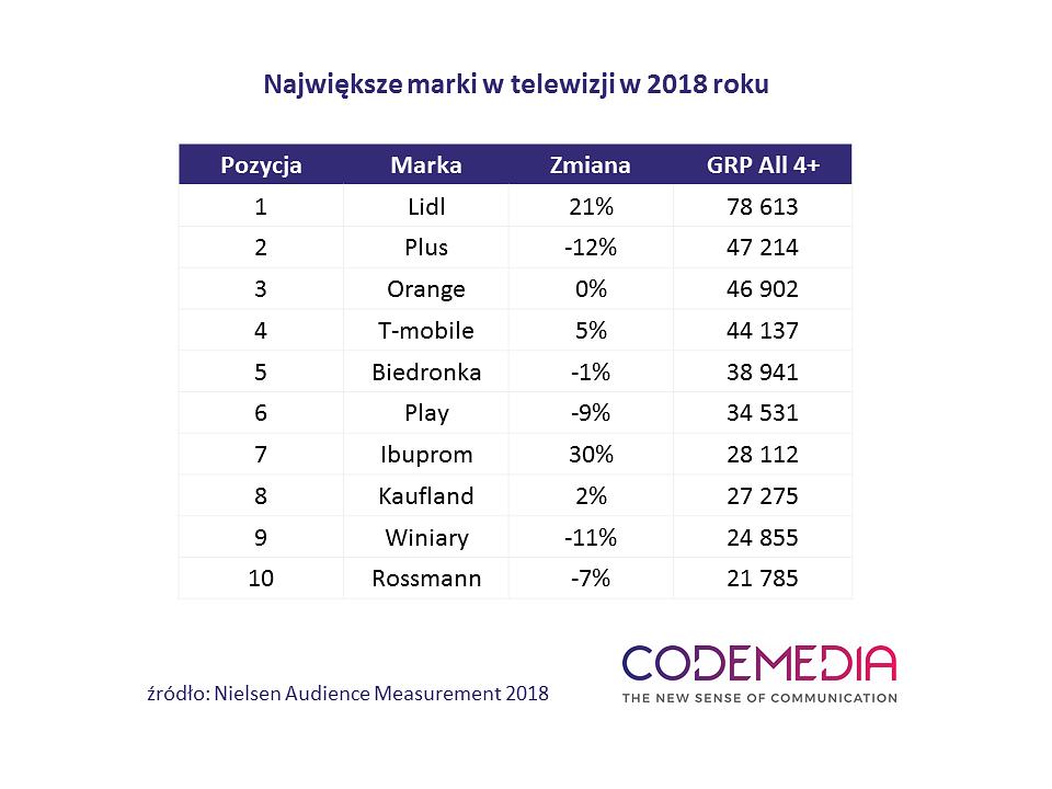 Codemedia_najwieksze_marki_w_telewizji_2018.png