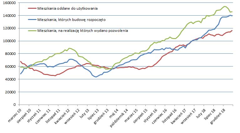 Aktywność deweloperów w okresach 12-miesięcznych (obliczenia obido.pl na podst. danych GUS)