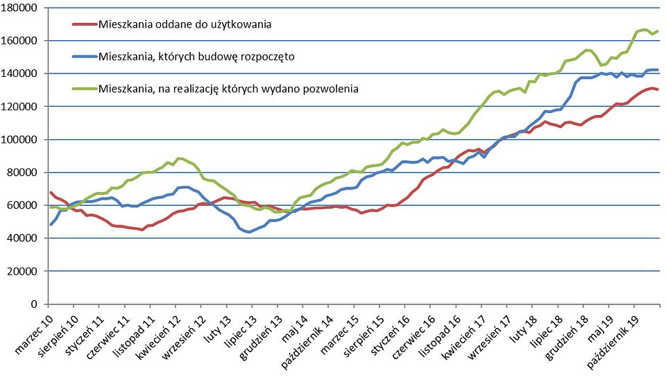 Aktywność deweloperów w okresach 12-miesięcznych; źródło: obliczenia obido.pl na podst. danych GUS