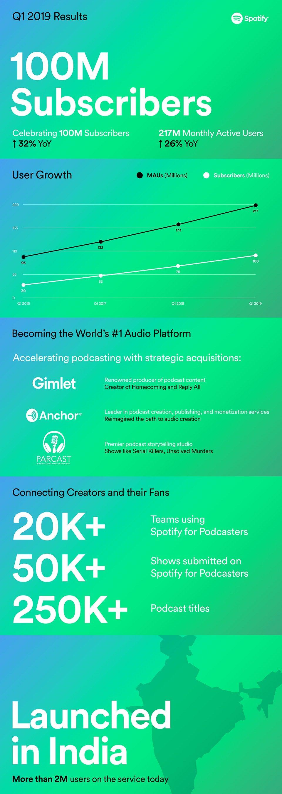 Spotify_Q119_results.jpg