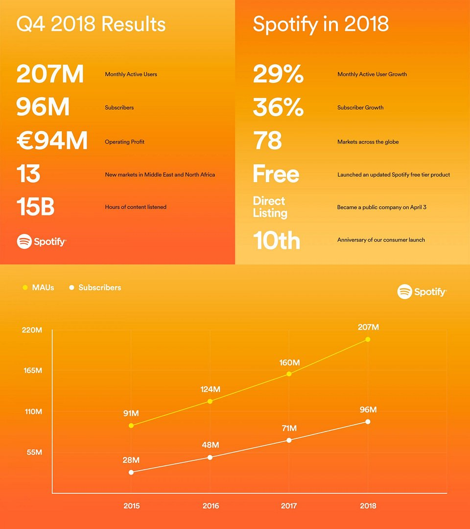 Spotify_EarningsReport_2018_1920x1080_DataGraph-1600x1800.jpg