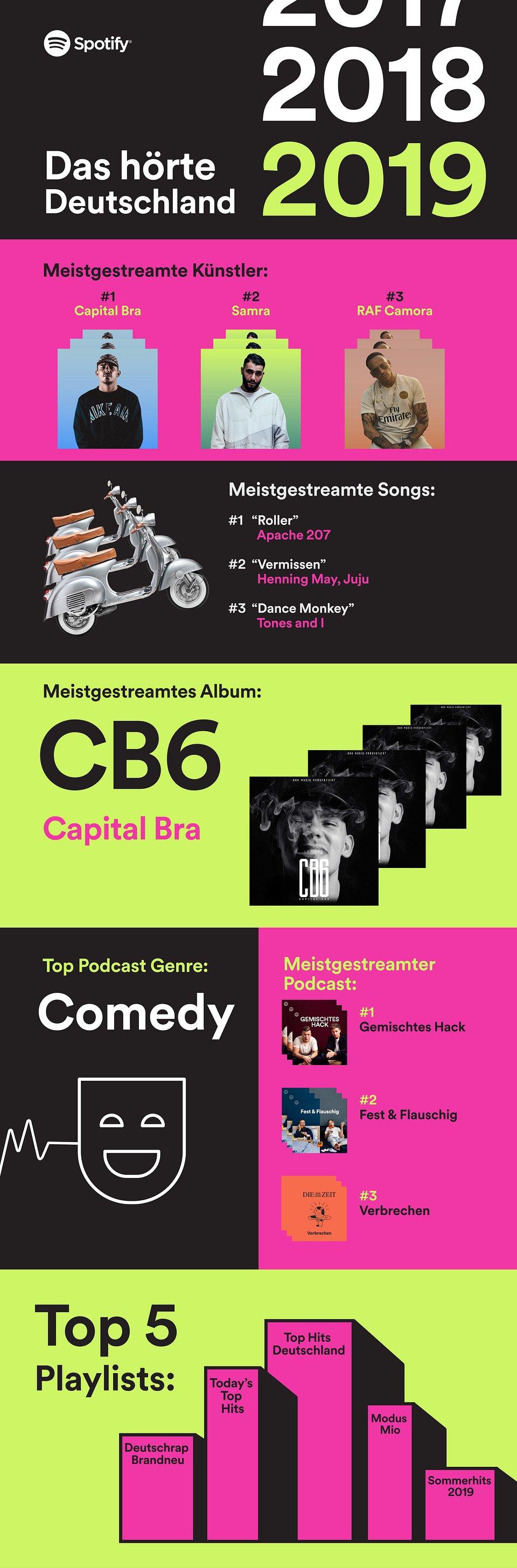 Spotify_Wrapped_2019_static_Deutschland_.jpg