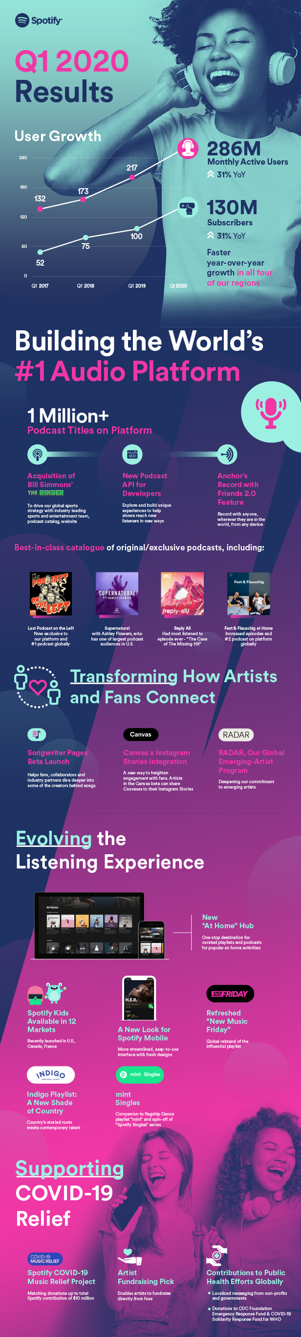 Spotify Earnings Infographic Q1 2020.jpg