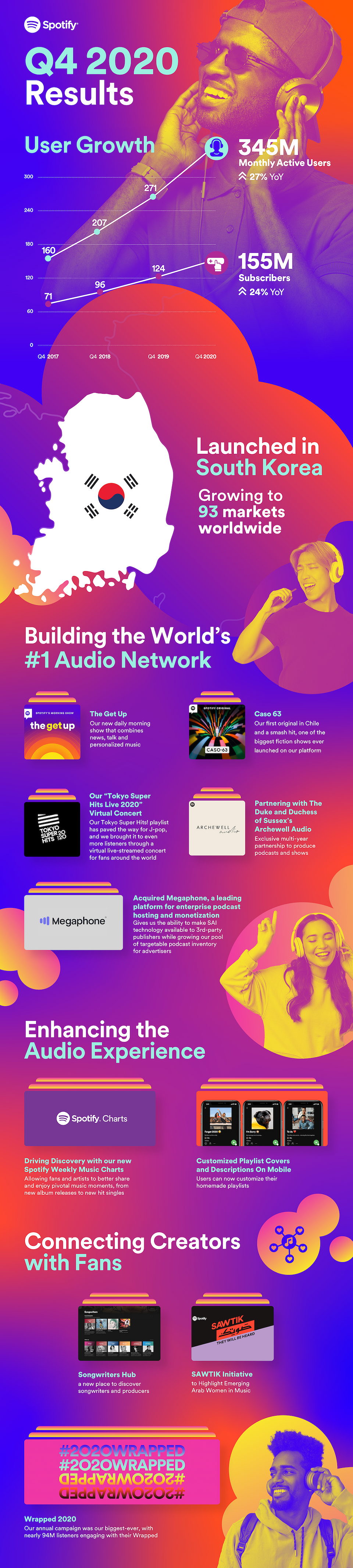 Spotify-Q4-2020-Infographic-2.png