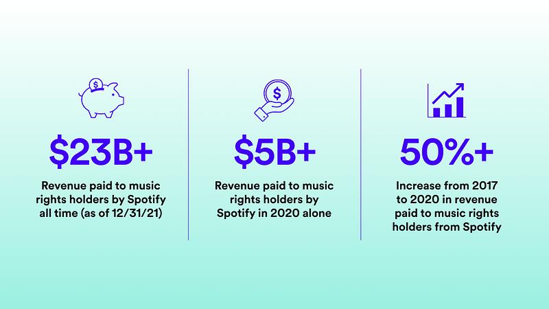Spotify_Loud&Clear_03_Topline Numbers.png