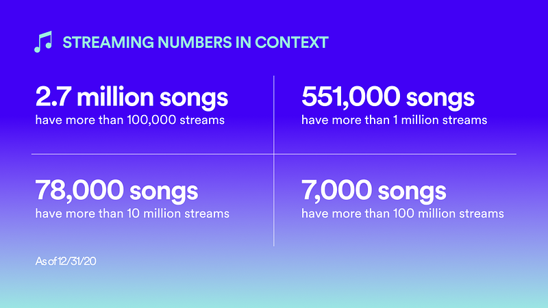 Spotify_Loud&Clear_04_Song Streaming Numbers.png