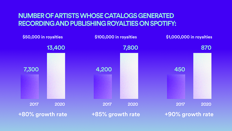 Spotify_Loud&Clear_Revenue Generation Overview.png