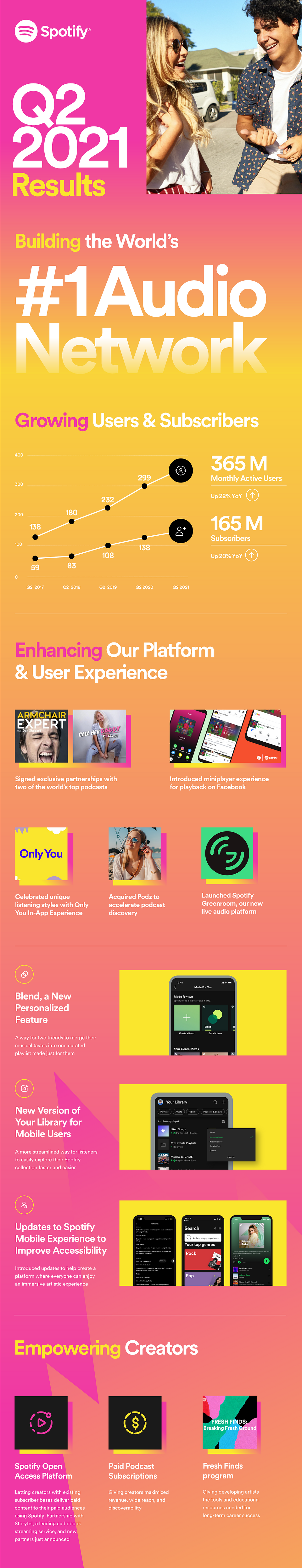 Spotify-Q2-2021-Earnings-Infographic.png