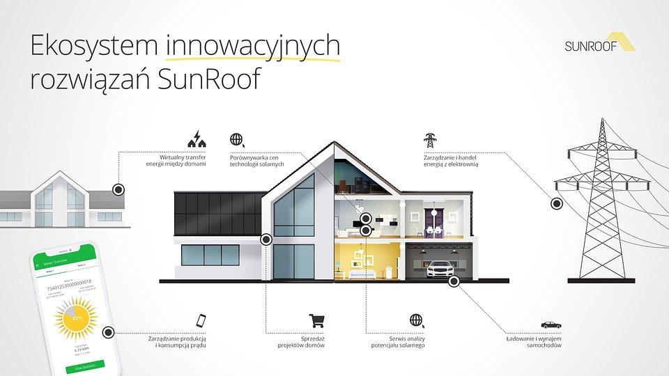 SunRoof_Ekosystem innowacyjnych rozwiazan.jpg