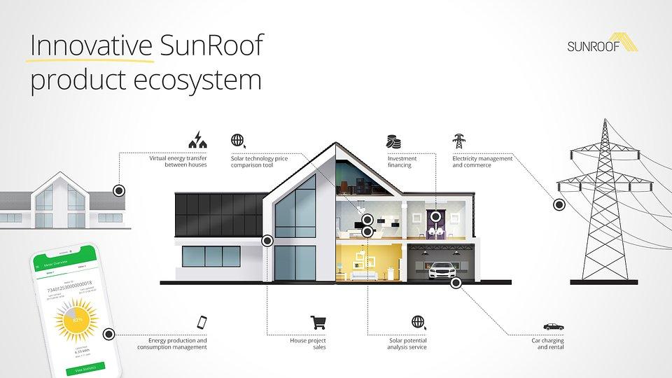 Innovative SunRoof product ecosystem.jpg