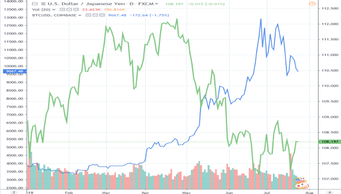 USDJPY and Bitcoin (Source: www.tradingview.com)