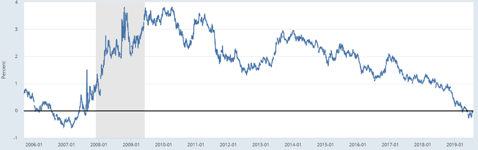 10-Year Treasury Constant Maturity Minus 3-Month Treasury Constant Maturity (Source: Federal Reserve Bank of St. Louis)