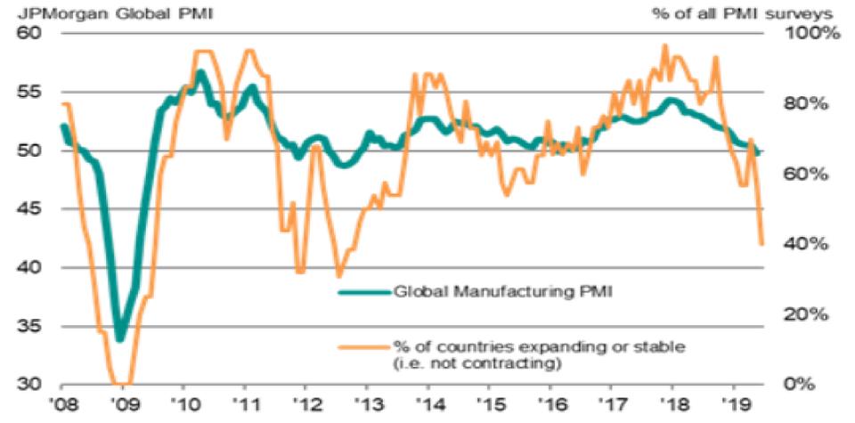 JPMorgan Global Manufacturing PMI (Source: IHS Markit; JP Morgan)