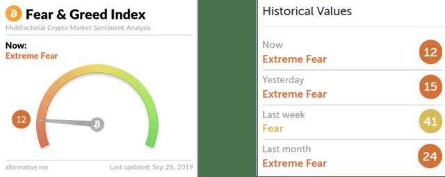 Figure 1: Fear & Greed Index (Source: Alternative.me)