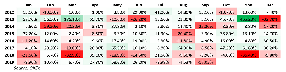 Figure 3 OKEx's BTCUSD Index Monthly Performance.png