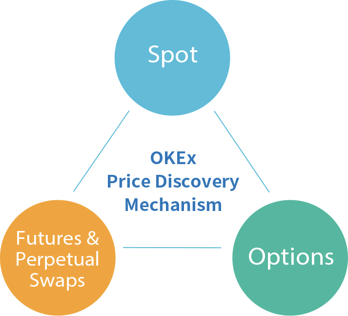 Figure 2: OKEx Trading Products