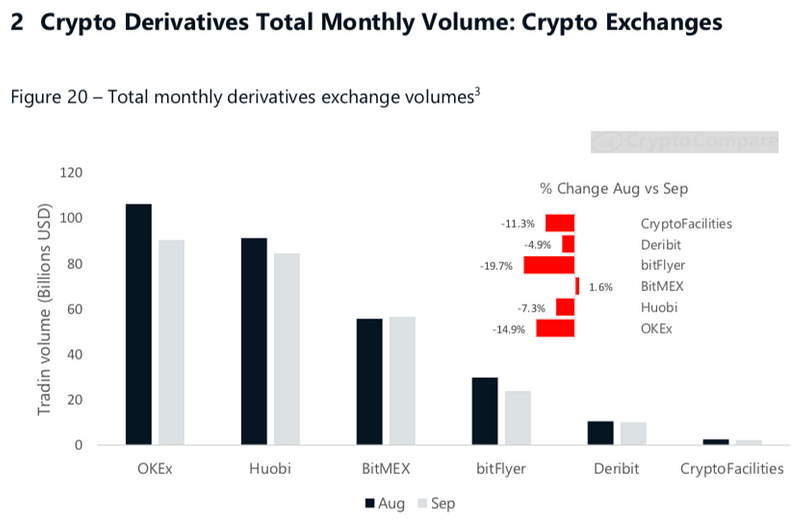 Figure 1. Crypto Derivatives Total Monthly Volume (CryptoCompare)