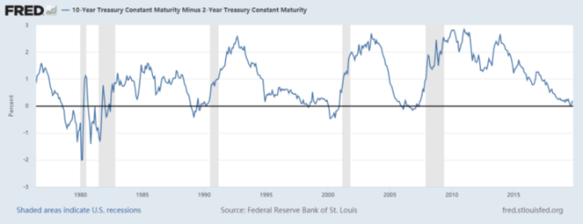 Figure 2: Federal Reserve Bank of St. Louis, 10-Year Treasury Constant Maturity Minus 2-Year Treasury Constant Maturity [T10Y2Y], retrieved from FRED, Federal Reserve Bank of St. Louis
