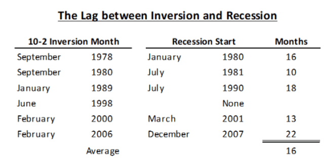 Figure 3: The lag between inversion and recession—Source: FRED, OPCM
