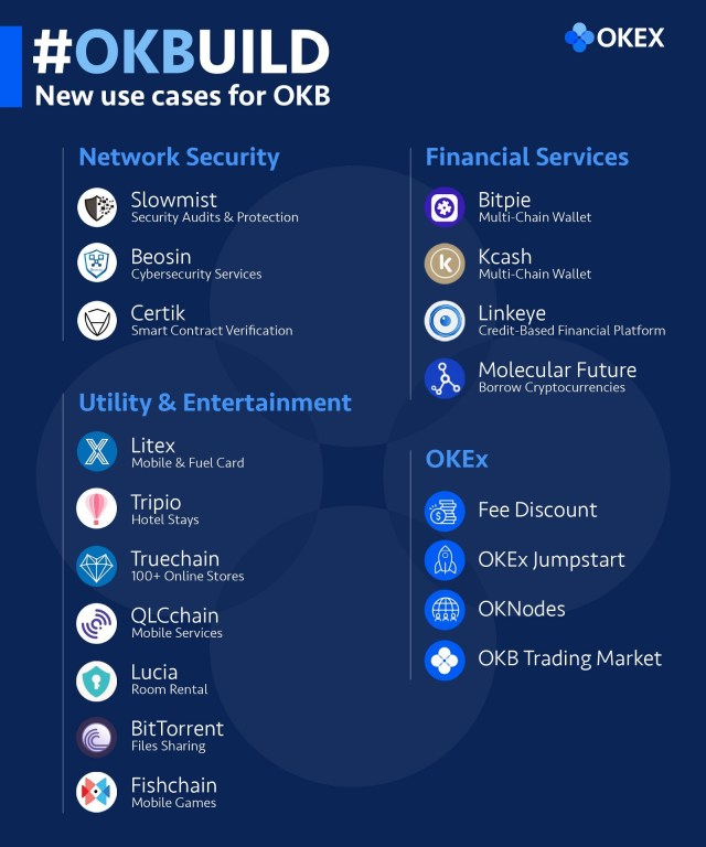 The new use cases of OKB