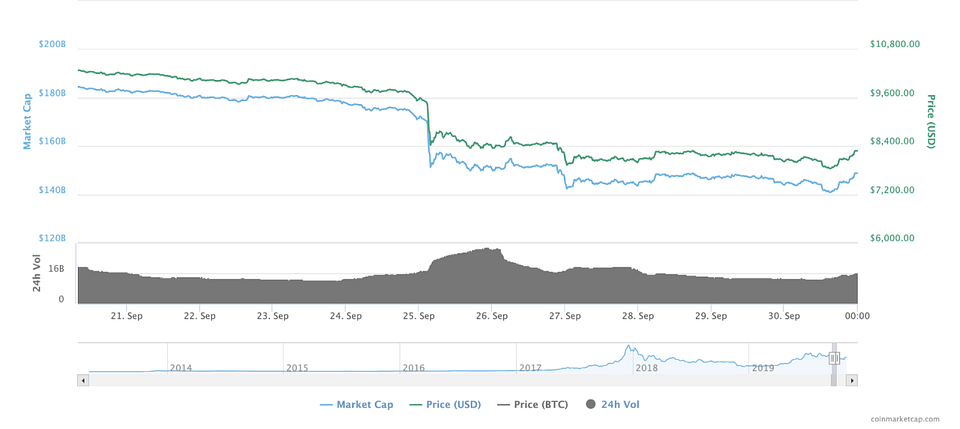 An astonishing BTC flash crash on Sep 24-25, 2019 (Source: CoinMarketCap)