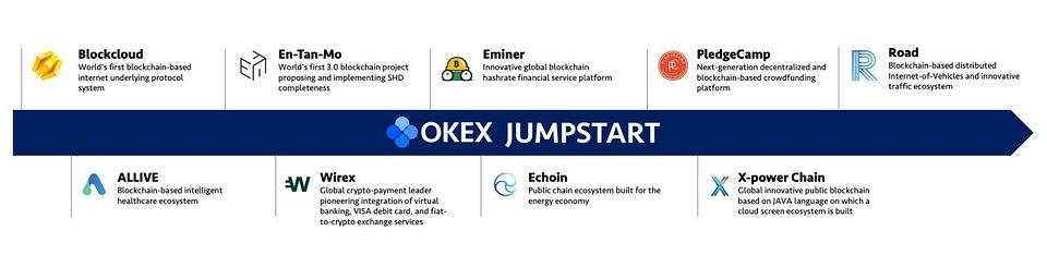 Figure 1: Development timeline of OKEx Jumpstart