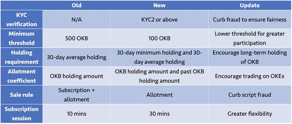 Figure 2: The New OKEx Jumpstart Rules