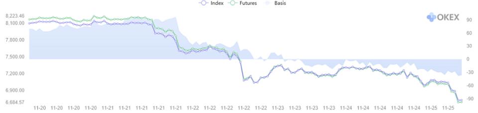 Figure 2: OKEx BTC Quarterly Futures Basis (Source: OKEx)
