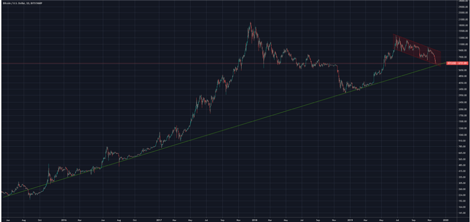 Figure 4: BTC Performance Since 2H15 in Log Scale (Source: Tradingview)