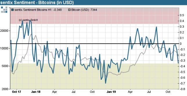 Figure 1: Sentix Bitcoin Sentiment Index (Source: Sentix)