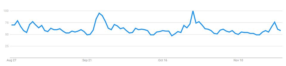 "Figure 2: ""Bitcoin"" Google Trends over 90-Days (Source: Google Trends)"